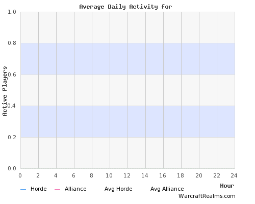 Alterac Mountains Player Activity